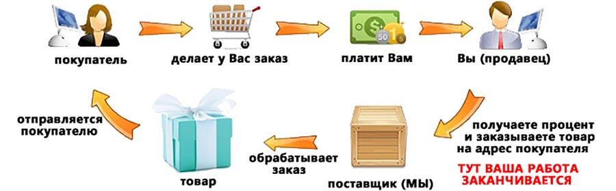 при покупки запчастей у оптовика в каких вариантах не платится ндс